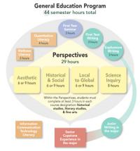 General Education Program graphic